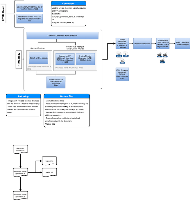 Hype%20Document%20Ad%20Loading%20Diagram