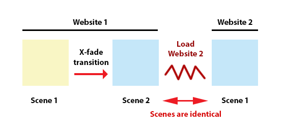 SceneTransWebsiteDiagram